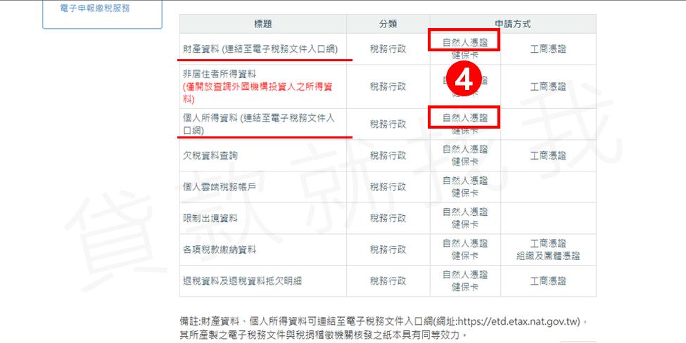 第四步:選擇要申請的項目(財產清單或個人所得清單)→申請方式點選自然人憑證【貸款就找我】
